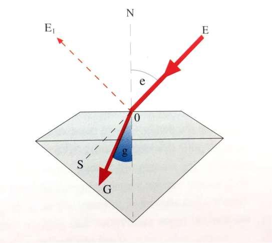 Diagramma diamante taglio brillante rifrazione della luce