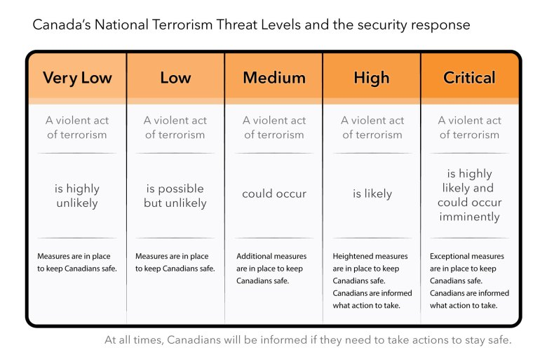 Canada's National Terrorism Threat Levels
