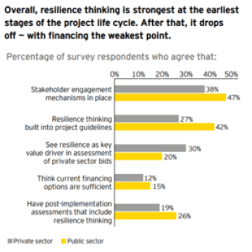 Overall resilience thinking