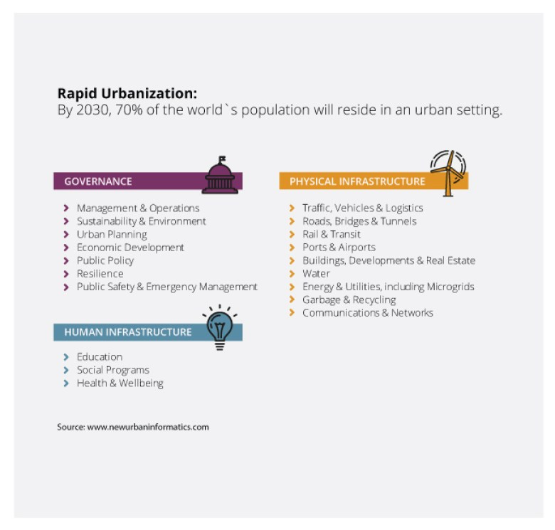 infographic-rapid-urbanization
