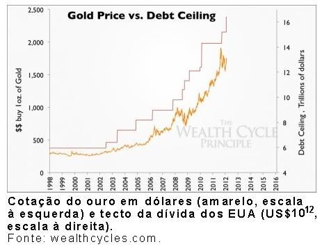 Cotação do ouro e tecto da dívida dos EUA.