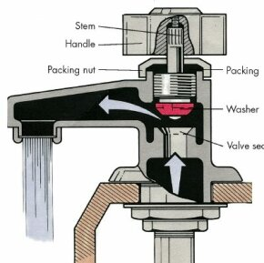 how to fix a leaky faucet howstuffworks