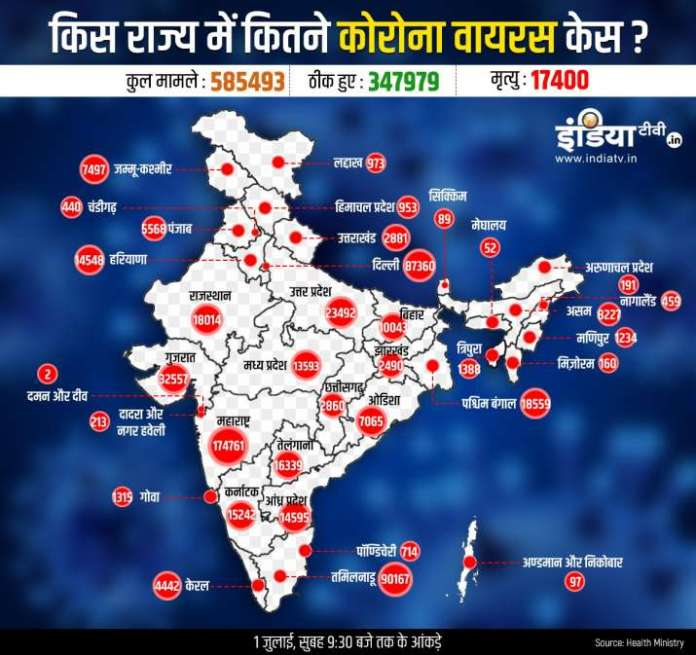 State wise coronavirus cases deaths and cured cases in India including Maharashtra Delhi Gujarat and Tamilnadu till July 1st