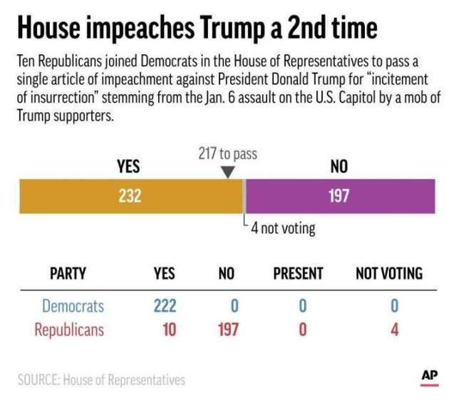 India Tv - Donald Trump impeached