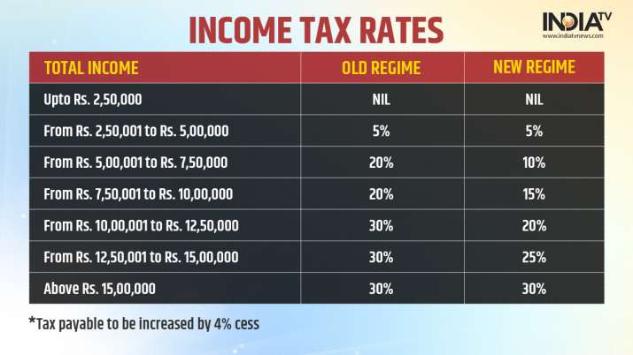 India Tv - Income Tax Rates For FY 2021-22