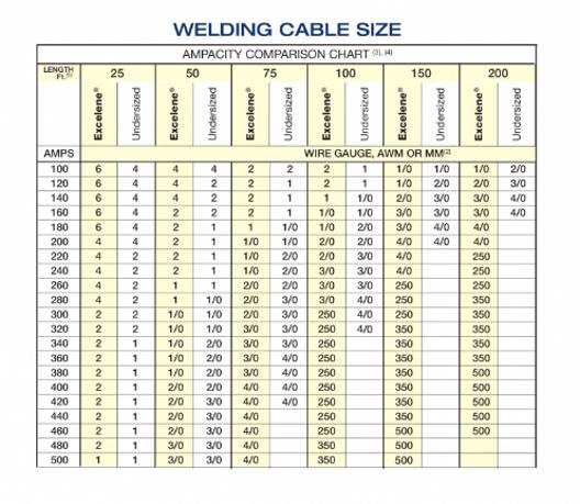 Welding Cable Size Chart Ofertasvuelo