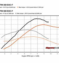 ktm 350 exc f wiring diagram [ 2542 x 1909 Pixel ]