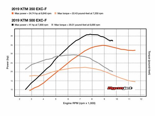 small resolution of ktm 350 exc f wiring diagram