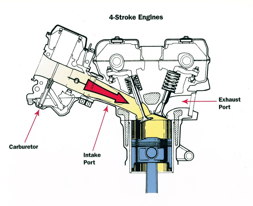 medium resolution of harley davidson v twin fuel injected engine diagram