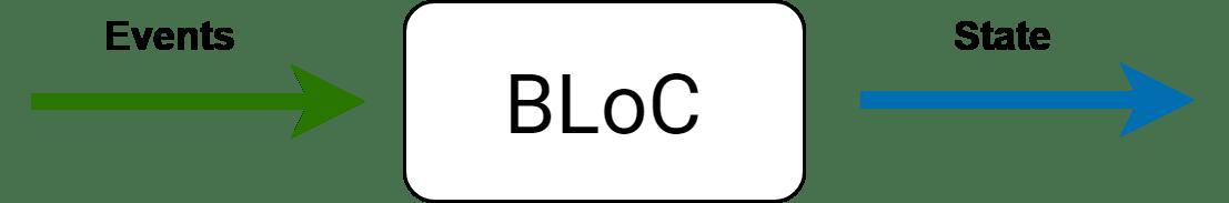 Bloc Diagram