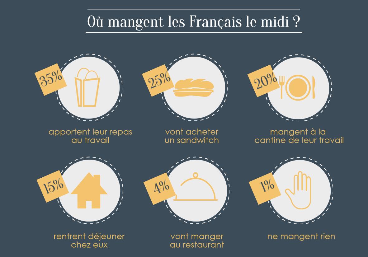 """Résultat de recherche d'images pour """"les habitudes alimentaires des français"""""""