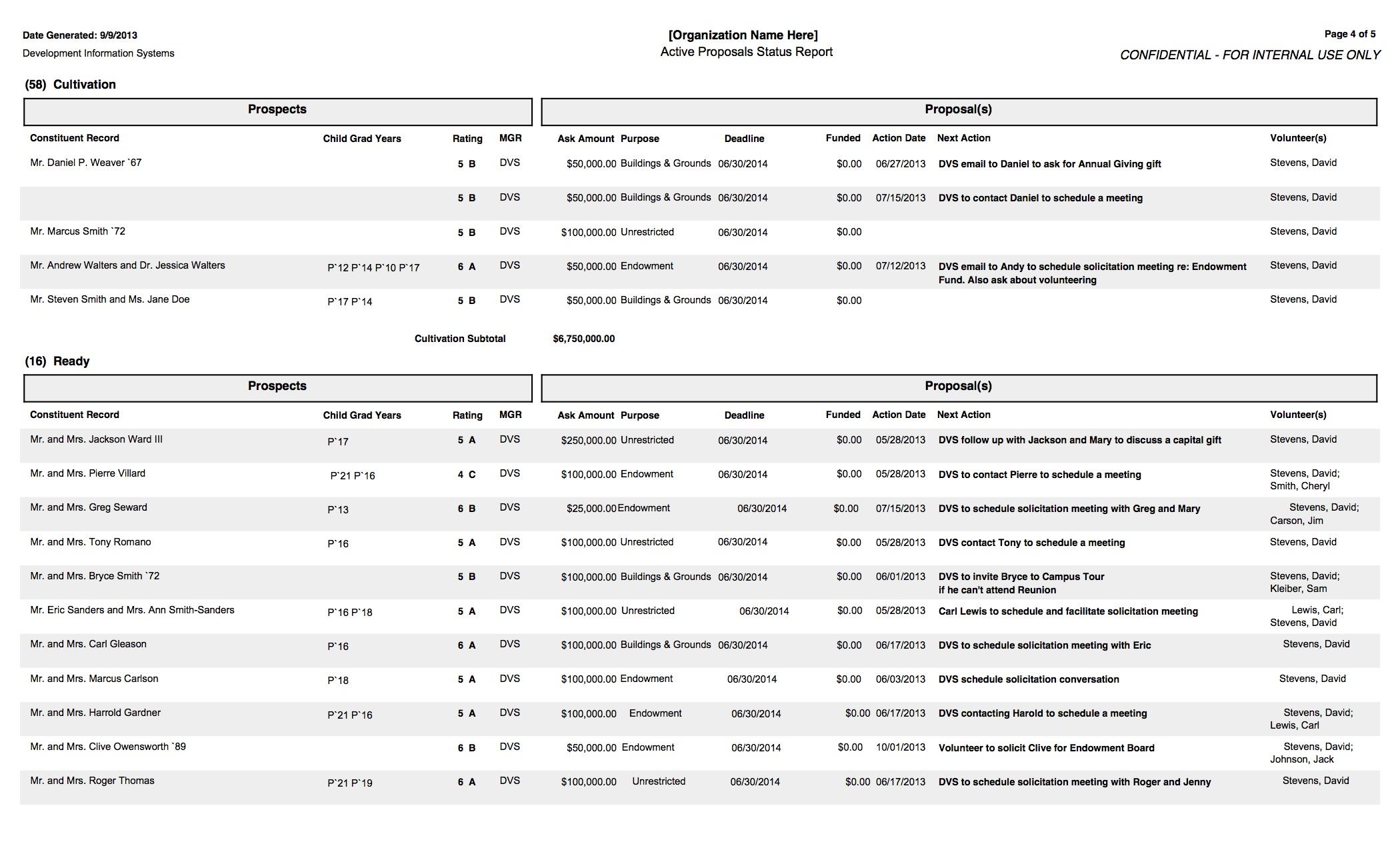 Active Proposals Status Report