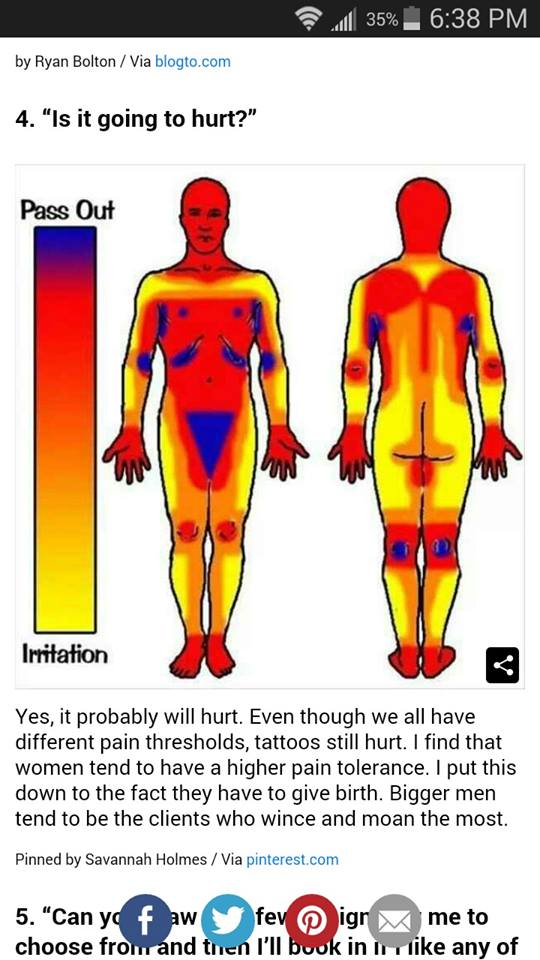 also why that tattoo pain chart is meaninglesssonanteye  spokane rh resonanteye