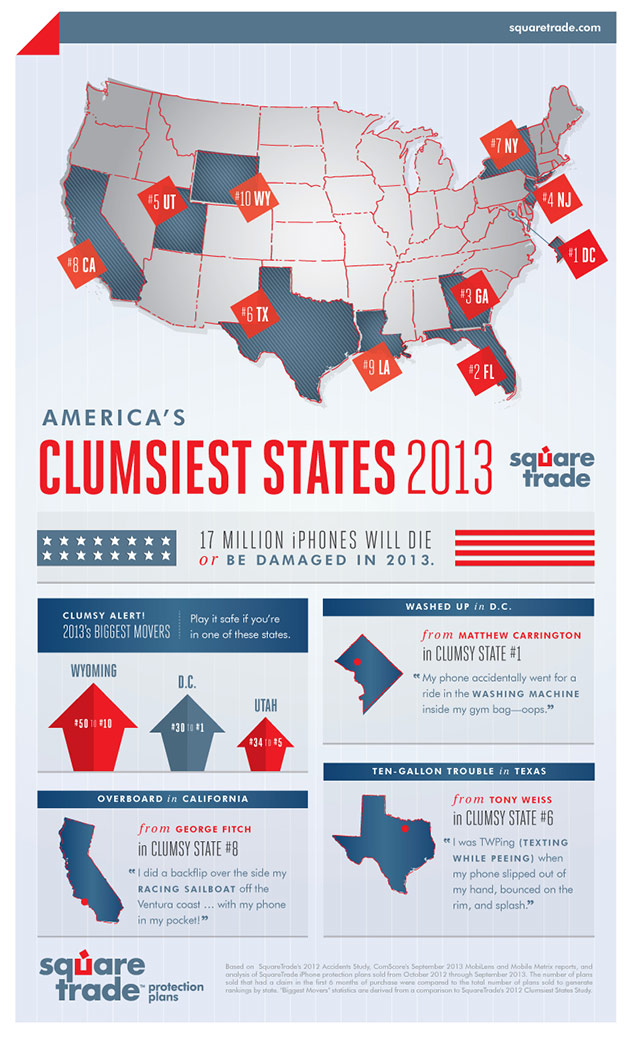 Beltway Butterfingers: 2013 Clumsiest States Index Reveals Washington, DC Residents are Clumsiest Tech Users in the Nation