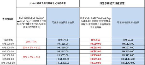 CMHK 儲值卡「首次手機程式增值雙重賞」 額外多送高達 $70 增值額! - ezone.hk - 科技焦點 - 流動 - D170725