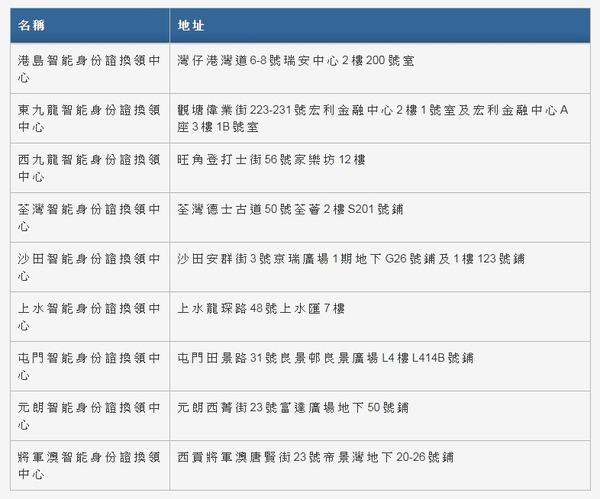 香港新智能身份證第二階段換領開始!66 至 67 年出生人士可預約換證【附時間表及地點】 - ezone.hk - 網絡生活 ...