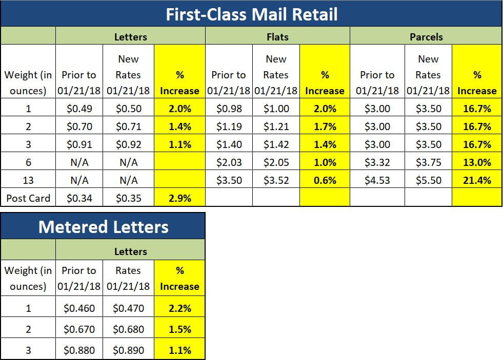 usps postage rates resource