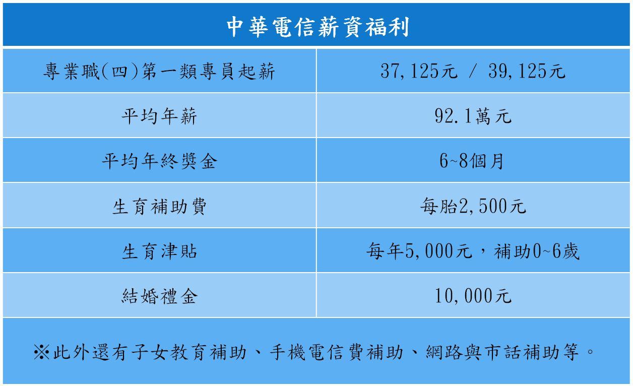 年薪92萬!幸福企業中華電信招考徵新血-最新消息-三民輔考