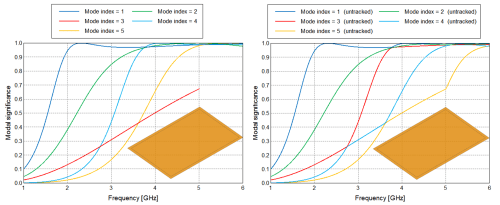 small resolution of figure 7 modal significance plots from a characteristic mode analysis performed on a pec plate showing tracked modes on the left and untracked results on