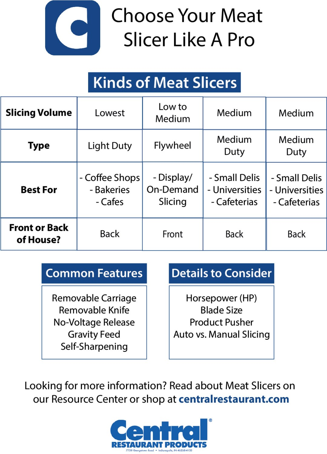Central Restaurant Products Meat Slicer Guide