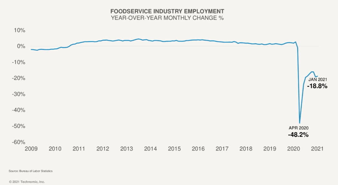 2020 Unemployment Rate in the Foodservice Industry