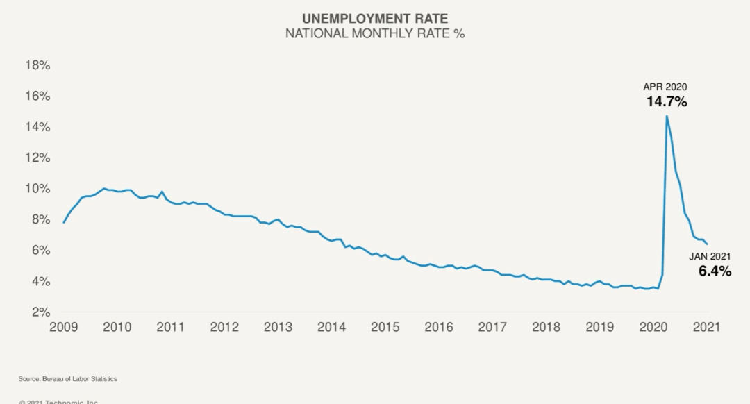 2020 National Unemployment Rate Chart