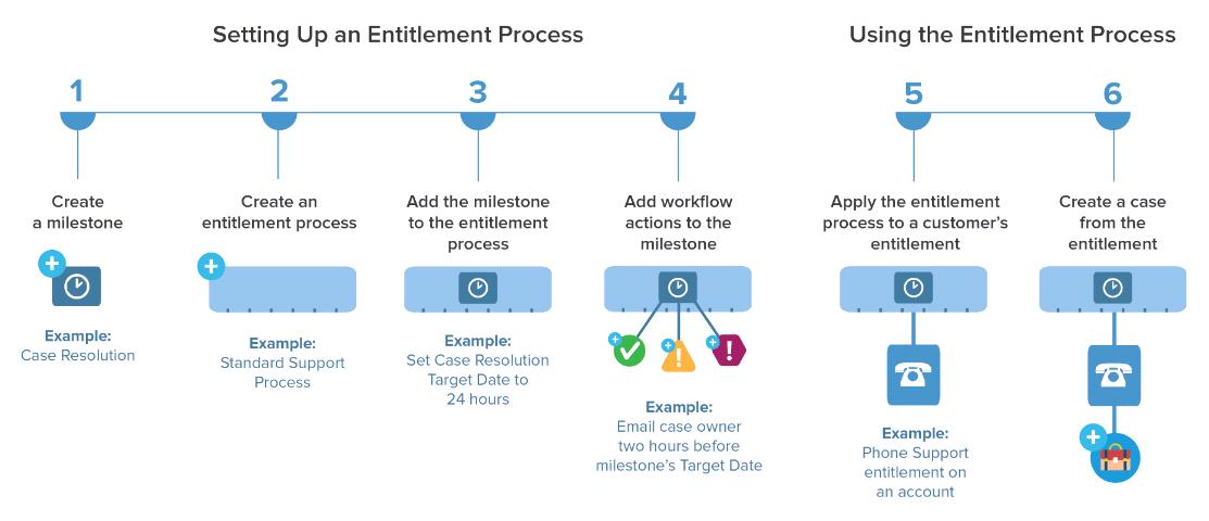 Set up an entitlement process