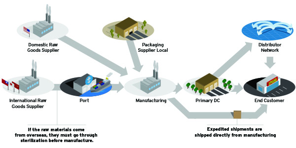 Adding Resilience To Your Supply Chain Inbound Logistics