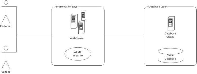 Application Security, Deconstructed and Demystified