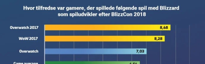 Ny undersøgelse: Gamerne er ikke tilfredse efter BlizzCon men der er håb 1