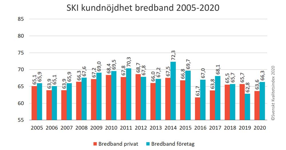 Bredband, streaming och digital-TV har blivit en nödvändighet i en ny tid 2