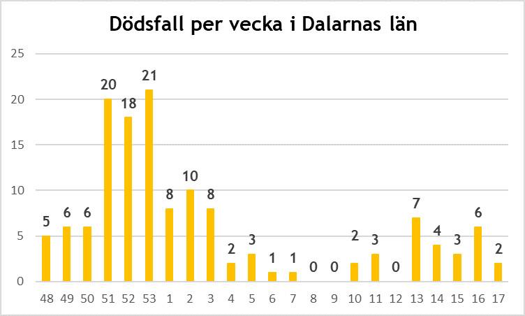 Länsstyrelsen informerar om läget i Dalarnas län 7 maj 2021 5