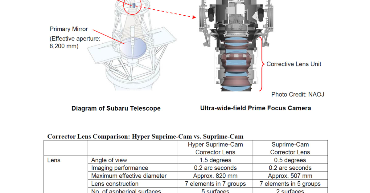 hight resolution of canon technology contributes to subaru telescope s wide field of view canon norge as