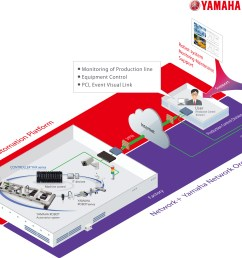 joint development of remote management system packages for factory use iot platforms industrial robots yamaha motor co ltd partnership with yamaha  [ 2500 x 1749 Pixel ]