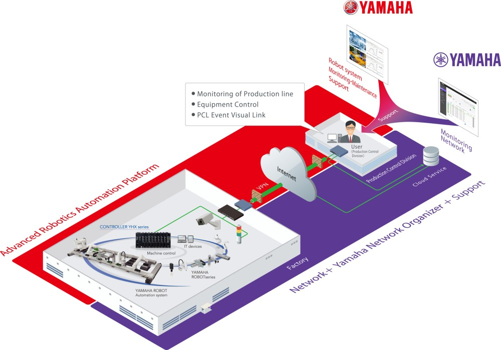 medium resolution of joint development of remote management system packages for factory use iot platforms industrial robots yamaha motor co ltd partnership with yamaha