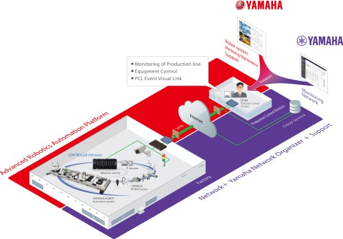 small resolution of joint development of remote management system packages for factory use iot platforms industrial robots yamaha motor co ltd partnership with yamaha