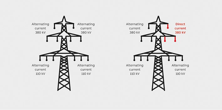 Convert from AC to HVDC for higher power transmission