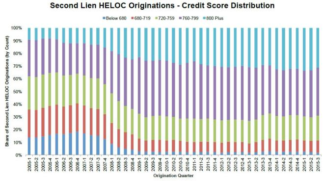 HELOC Requirements: HELOC origination by FICO