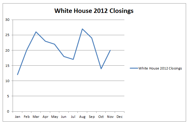 White House 2012 Closing Stats