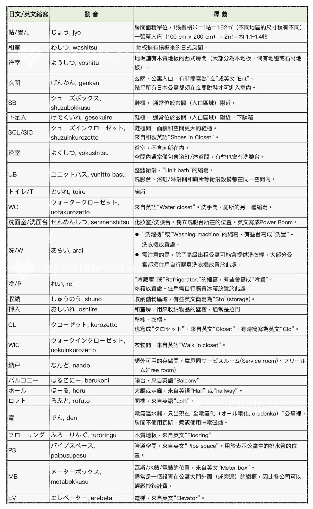 日本公寓格局縮寫中文解釋總整理|REJ不動產相關常用日文單字 - 部落格
