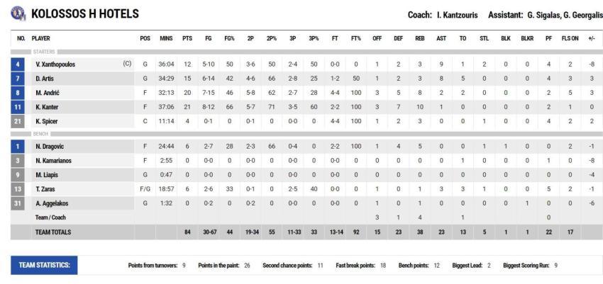 Κολοσσός Ρόδου-Λαύριο: 84-88