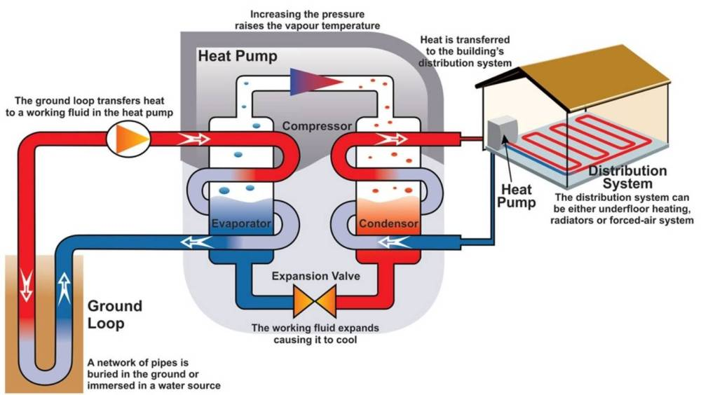 medium resolution of let your dirt warm your home the magic of geothermal heating stuff co nz