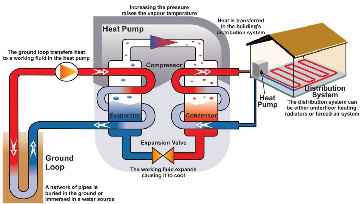 hight resolution of let your dirt warm your home the magic of geothermal heating stuff co nz