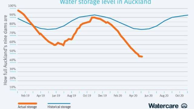 A graph showing declining levels of water in Auckland's storage lakes in May 2020.