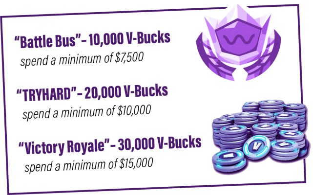 """Battle Bus"" – 10,000 V-Bucks: spend a minimum of $7,500 ""TRYHARD"" – 20,000 V-Bucks: spend a minimum of $10,000 ""Victory Royale""– 30,000 V-Bucks: spend a minimum of $15,000"