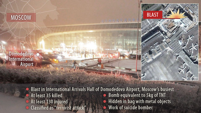 https://i0.wp.com/resources0.news.com.au/images/2011/01/25/1225994/126644-moscow-blast-graphic.jpg