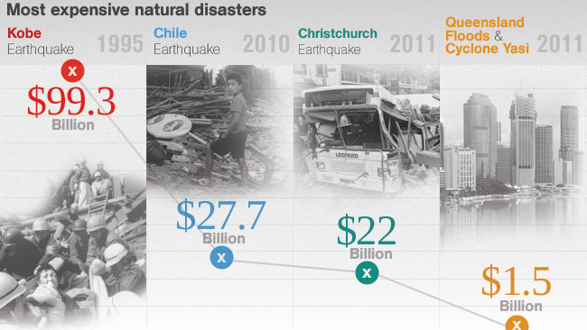Disaster infographic