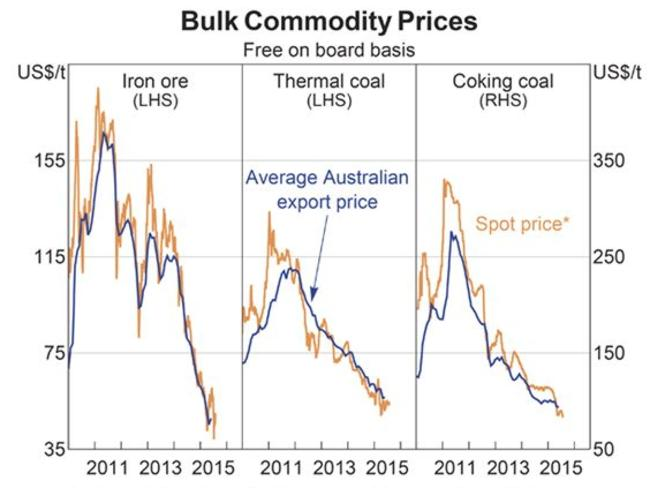 Iron ore fines, Newcastle thermal coal and premium hard coking coal. Sources: ABC; Bloomb