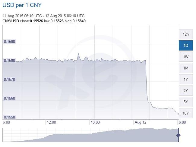 The Chinese yuan has fallen to a one year low.
