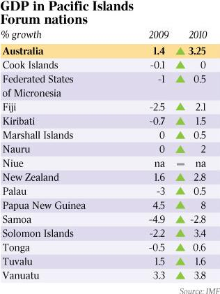GDP im pacific islands
